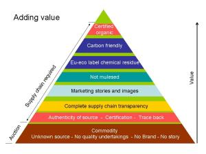 Adding-Value-pyramid_2