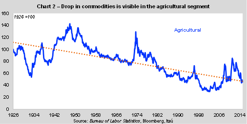 Ag Commodity decline.png