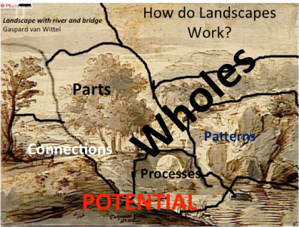 How landscapes work