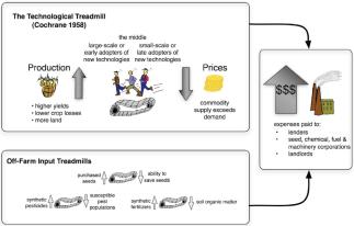 the_technological_treadmill_1958_0