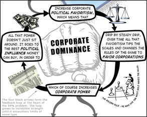 NewDominantLifeForm_CorporateDominance