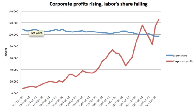 corporate-profits-labor-share.jpeg